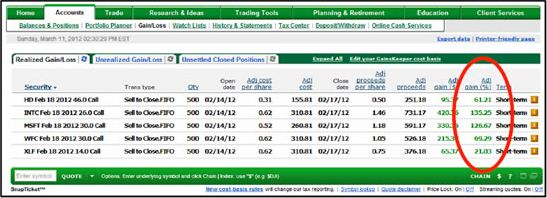 Trading weekly spy options