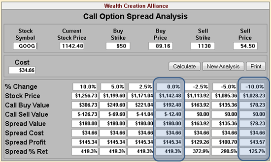 Spread in options trading